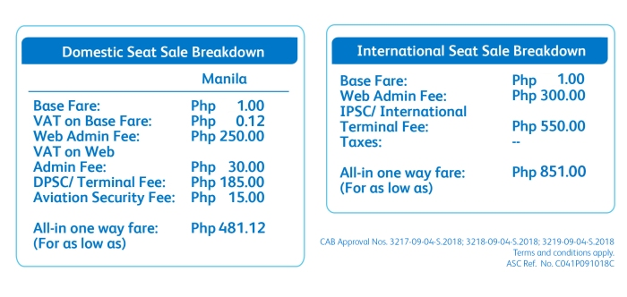 International Seat Sale Breakdown