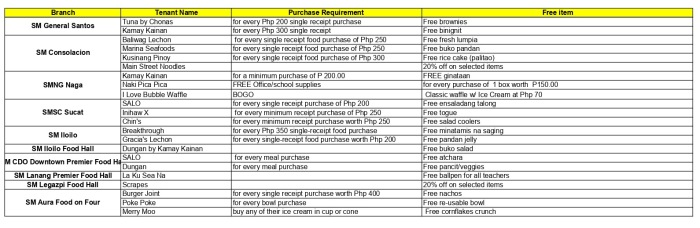 SM Foodcourt and Food Hall Treacher's Treat list